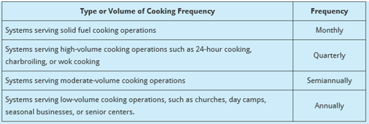 cookingFrequency